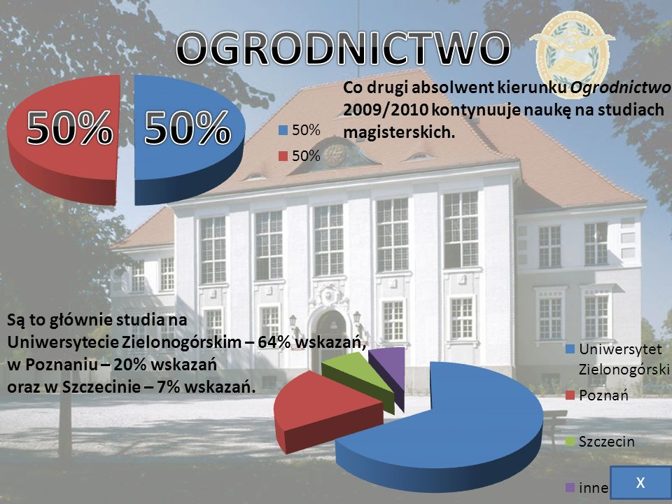 OGRODNICTWO 50% 50% Co drugi absolwent kierunku Ogrodnictwo