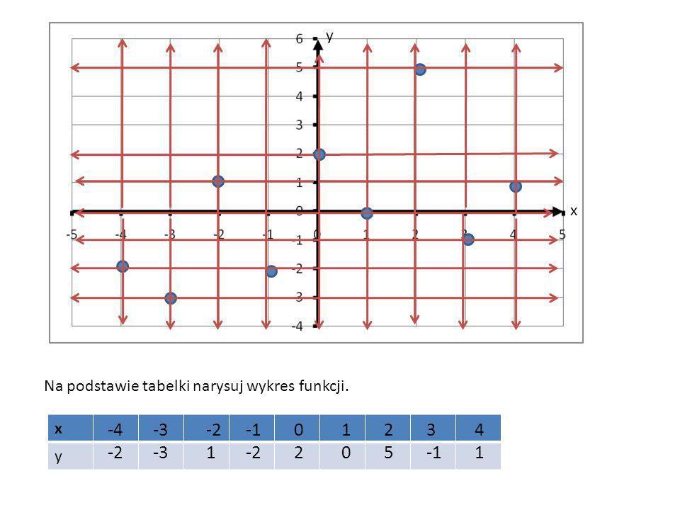 y x Na podstawie tabelki narysuj wykres funkcji. x y -4 -2 -3 -2 1 -1 -2 2 1 2 5 3 -1 4 1