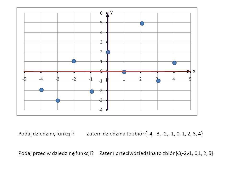 y x. Podaj dziedzinę funkcji Zatem dziedzina to zbiór { -4, -3, -2, -1, 0, 1, 2, 3, 4} Podaj przeciw dziedzinę funkcji