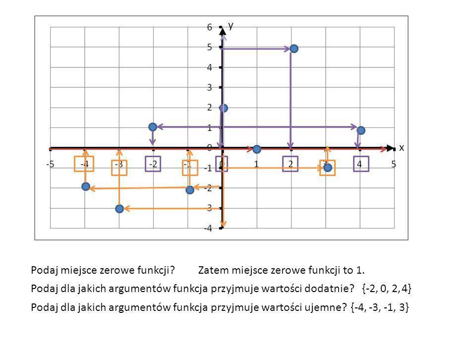 y x. Podaj miejsce zerowe funkcji Zatem miejsce zerowe funkcji to 1. Podaj dla jakich argumentów funkcja przyjmuje wartości dodatnie