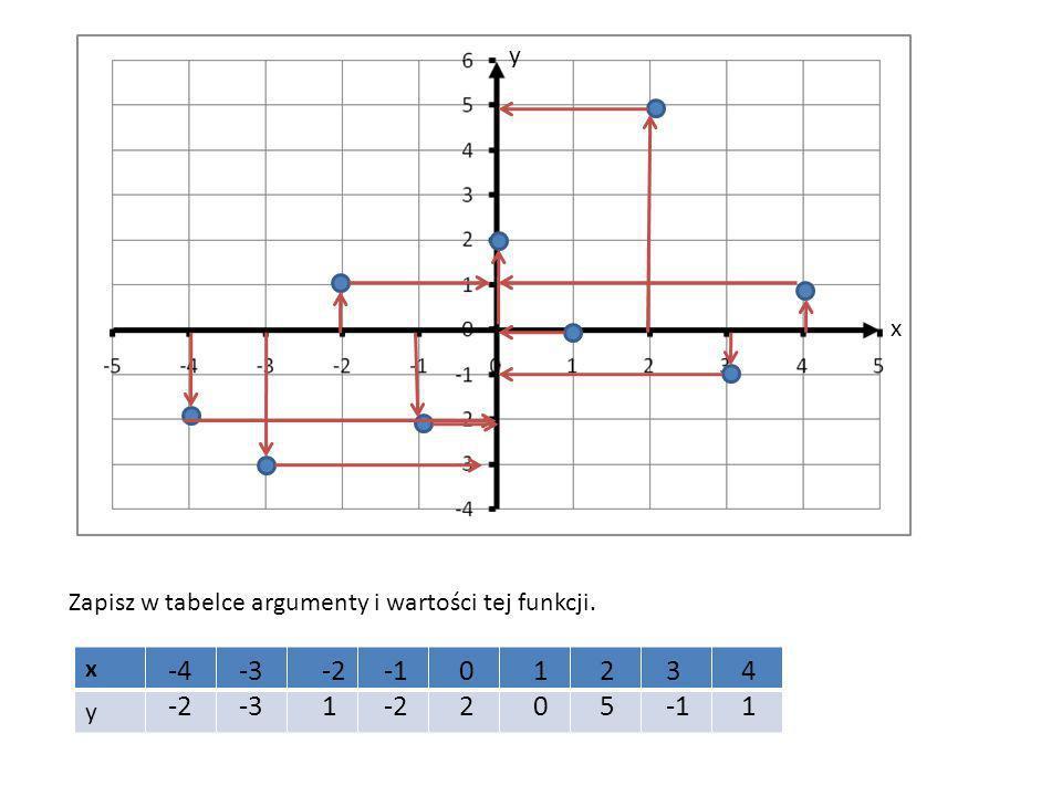 y x Zapisz w tabelce argumenty i wartości tej funkcji. x y -4 -2 -3 -2 1 -1 -2 2 1 2 5 3 -1 4 1
