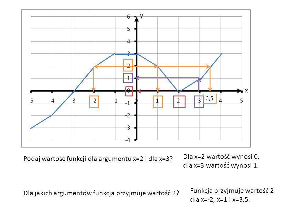Podaj wartość funkcji dla argumentu x=2 i dla x=3