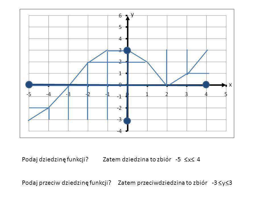 y x. Podaj dziedzinę funkcji Zatem dziedzina to zbiór. -5. x 4. Podaj przeciw dziedzinę funkcji
