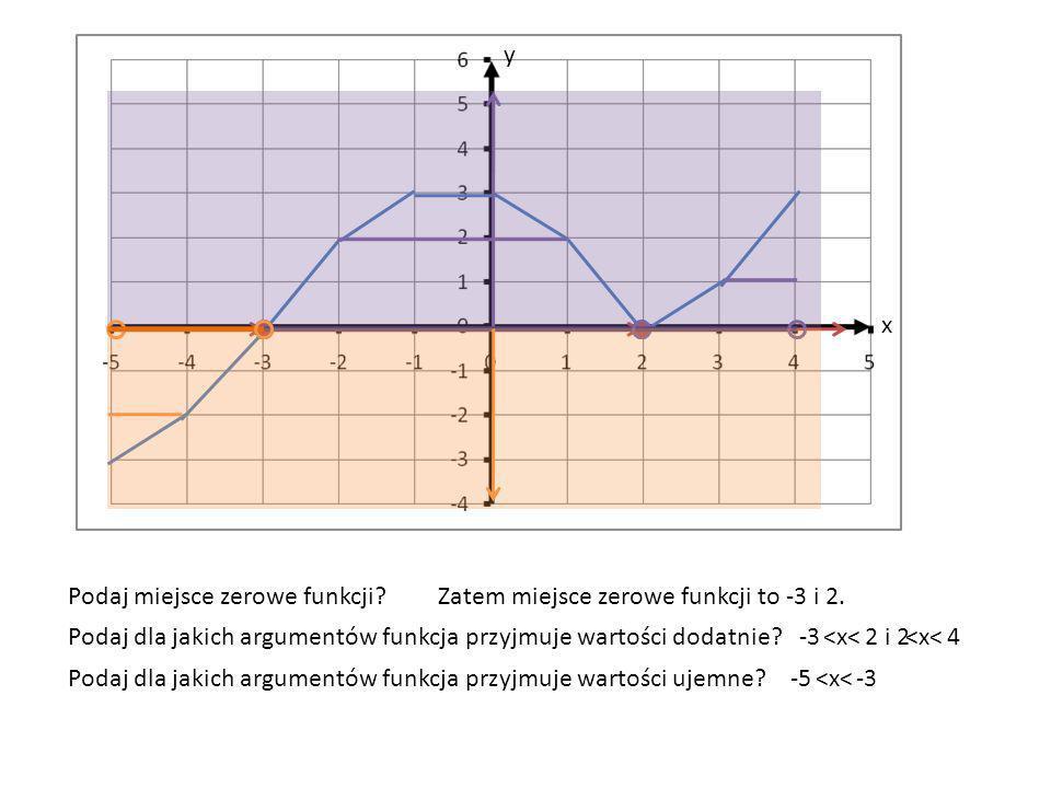 y x. Podaj miejsce zerowe funkcji Zatem miejsce zerowe funkcji to -3 i 2. Podaj dla jakich argumentów funkcja przyjmuje wartości dodatnie