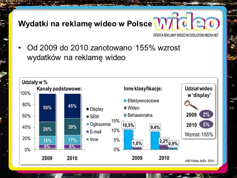 Wydatki na reklamę wideo w Polsce