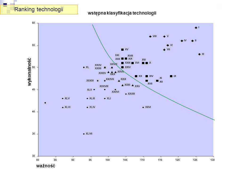 Ranking technologii wstępna klasyfikacja technologii wykonalność