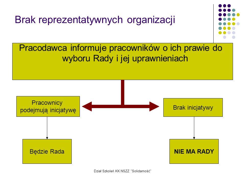 Brak reprezentatywnych organizacji