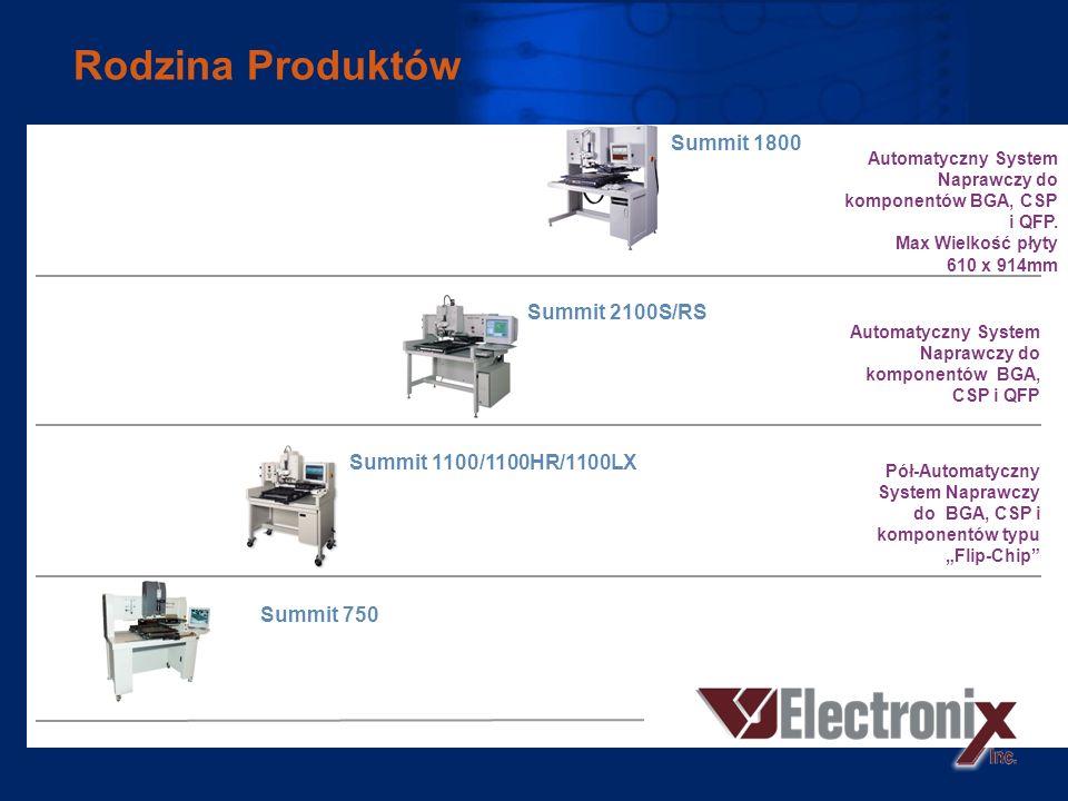 Rodzina Produktów Summit 1800 Summit 2100S/RS