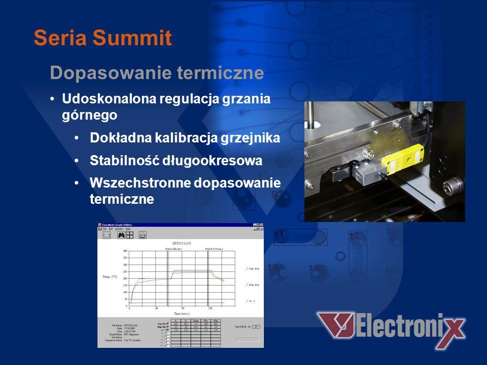 Seria Summit Dopasowanie termiczne