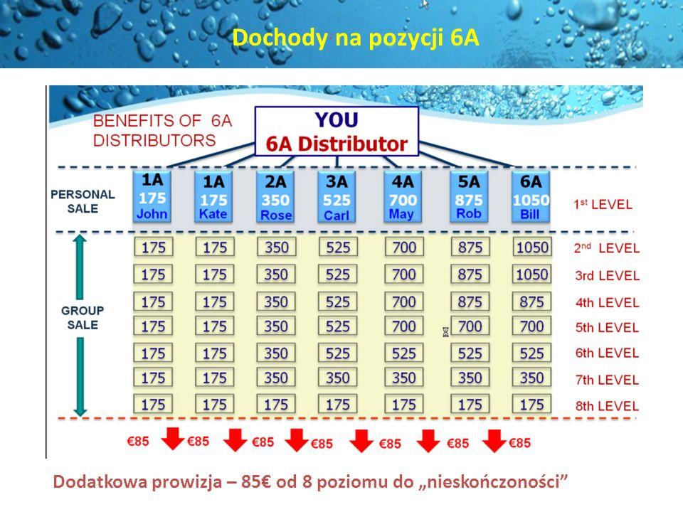 """Dochody na pozycji 6A Dodatkowa prowizja – 85€ od 8 poziomu do """"nieskończoności"""