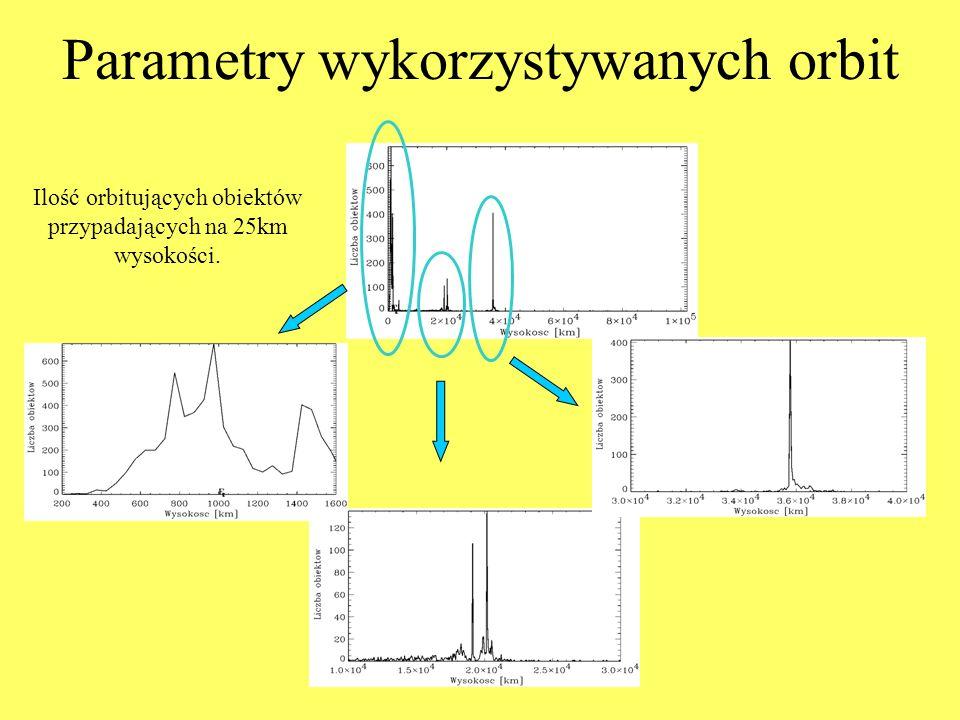 Parametry wykorzystywanych orbit