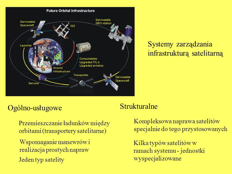 Systemy zarządzania infrastrukturą satelitarną
