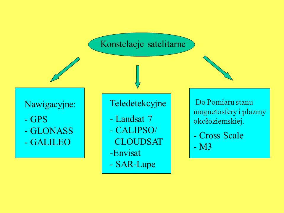 Konstelacje satelitarne