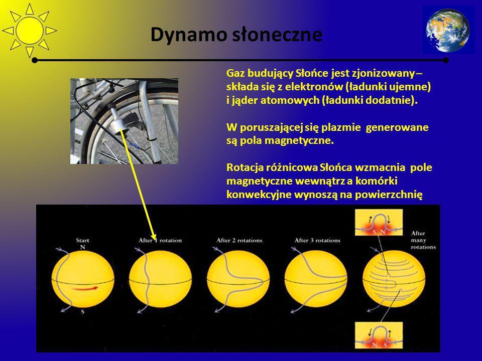 Dynamo słoneczne Gaz budujący Słońce jest zjonizowany –