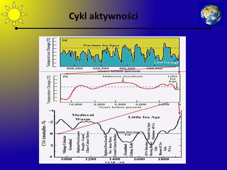 Cykl aktywności