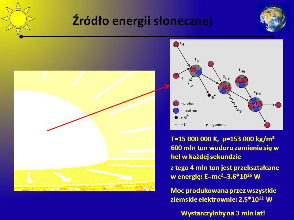 Źródło energii słonecznej