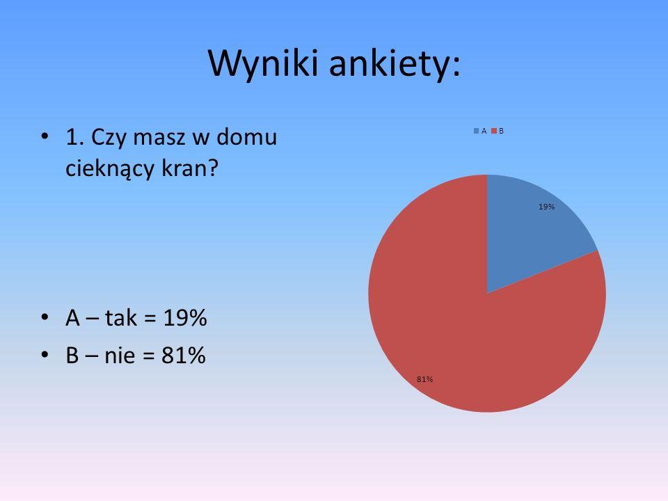 Wyniki ankiety: 1. Czy masz w domu cieknący kran A – tak = 19%