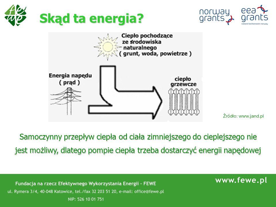 Skąd ta energia Źródło: www.jand.pl.