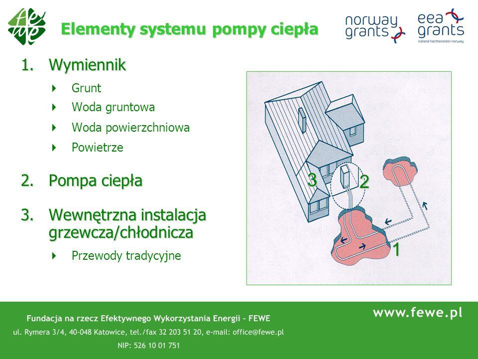 Elementy systemu pompy ciepła