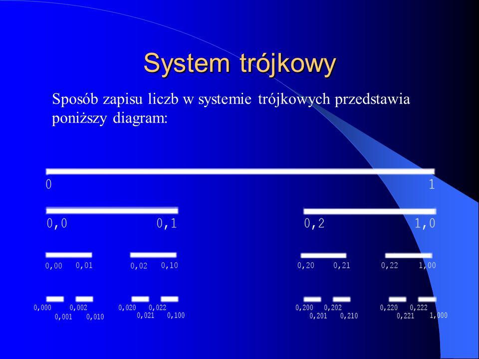 System trójkowy Sposób zapisu liczb w systemie trójkowych przedstawia