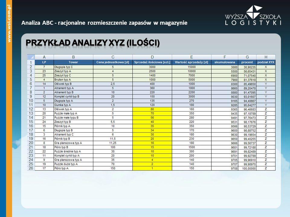 Przykład analizy XYZ (ilości)