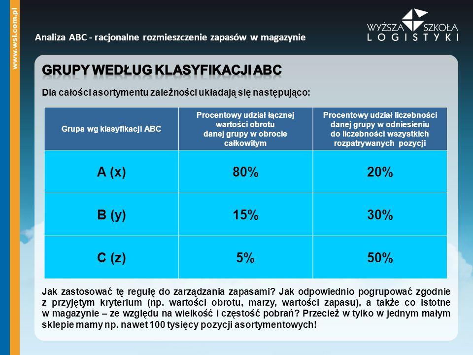Grupy według klasyfikacji abc A (x) 80% 20%
