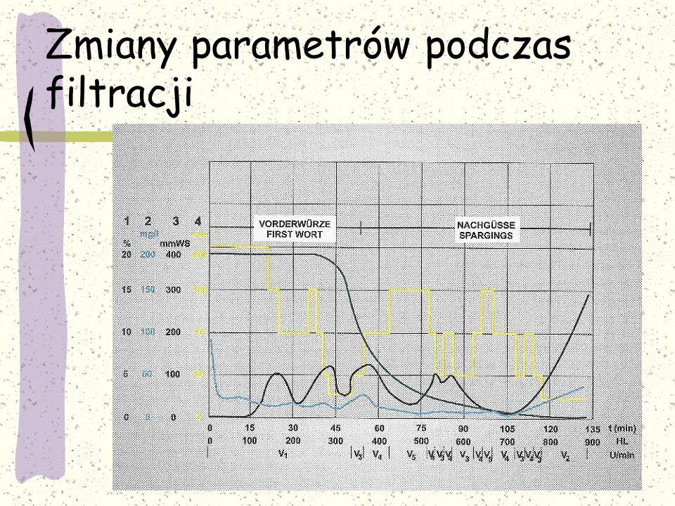 Zmiany parametrów podczas filtracji