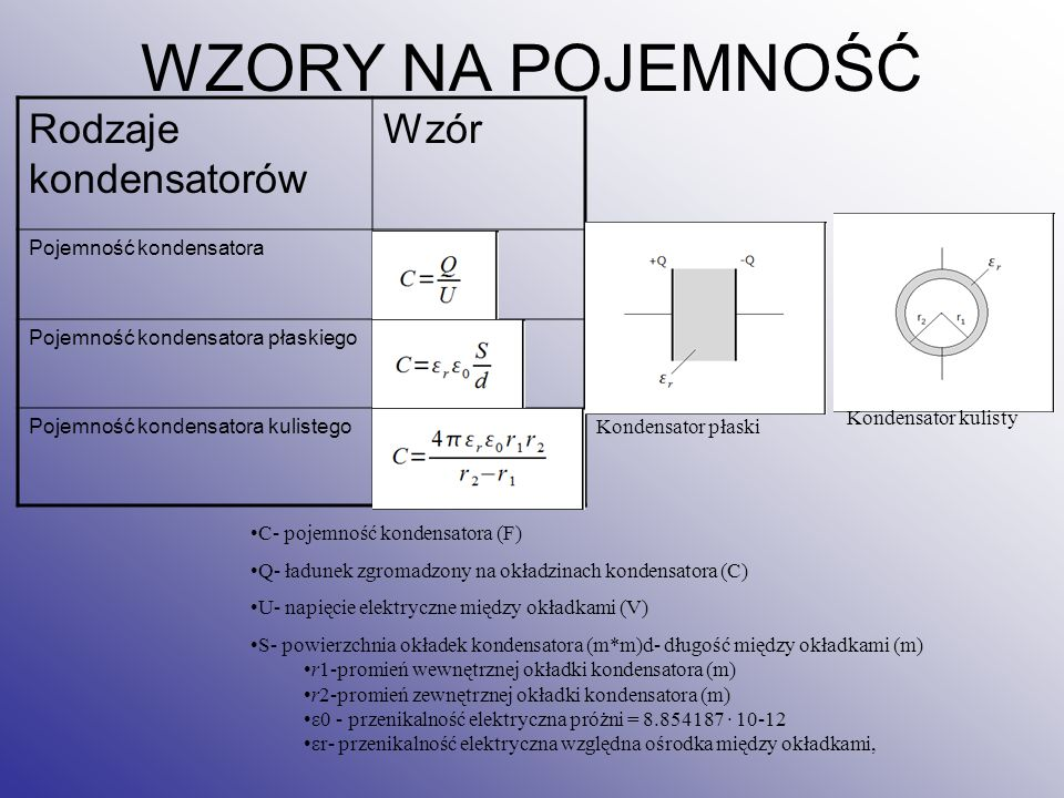 WZORY NA POJEMNOŚĆ Rodzaje kondensatorów Wzór Pojemność kondensatora