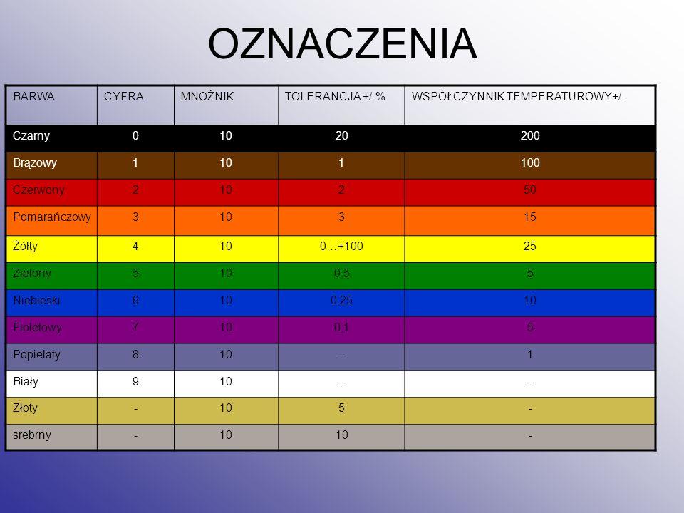 OZNACZENIA BARWA CYFRA MNOŻNIK TOLERANCJA +/-%