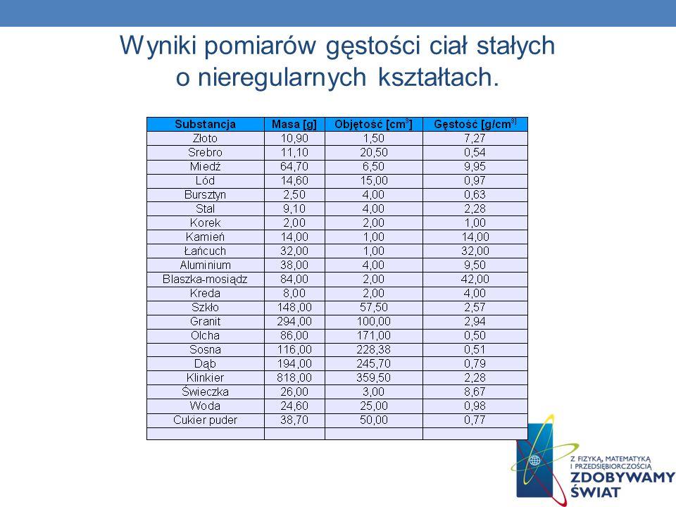Wyniki pomiarów gęstości ciał stałych o nieregularnych kształtach.