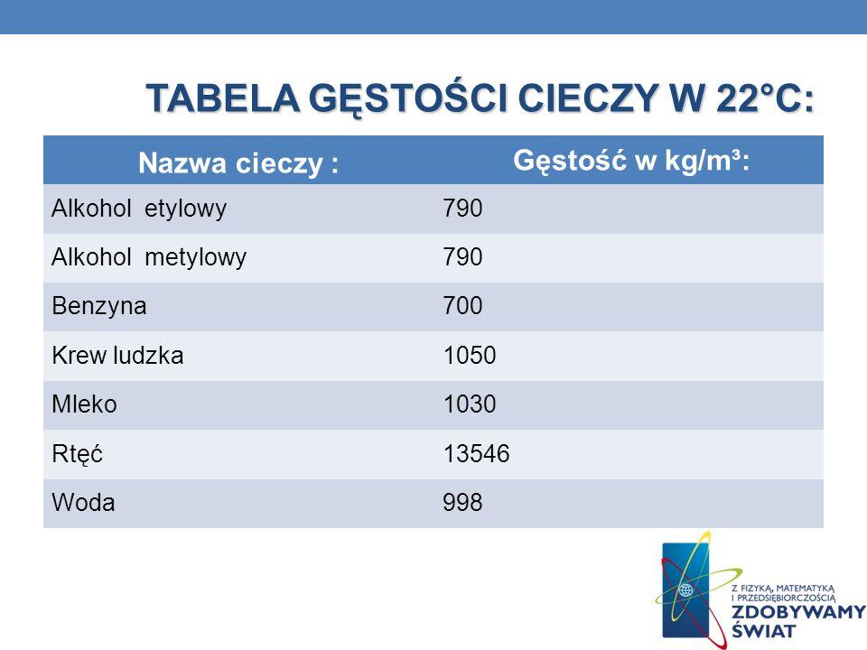 TABELA GĘSTOŚCI CIECZY W 22°C: