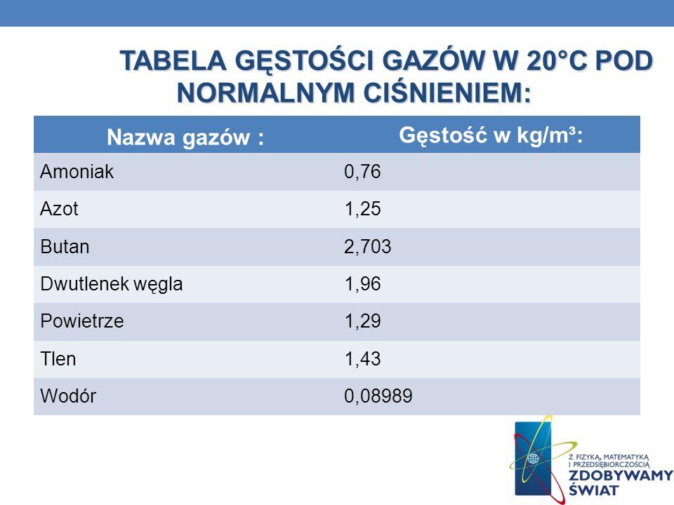 TABELA GĘSTOŚCI GAZÓW W 20°C POD NORMALNYM CIŚNIENIEM: