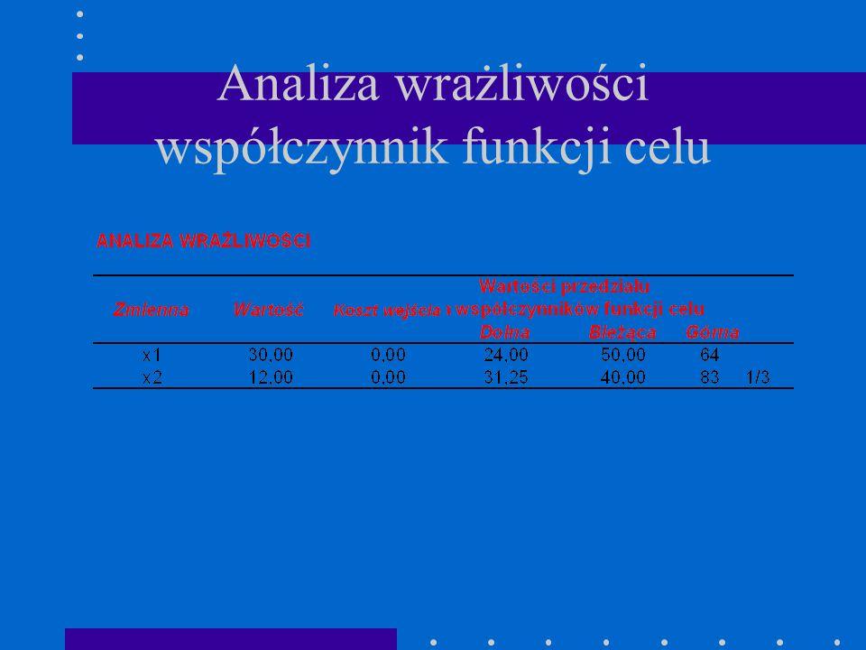 Analiza wrażliwości współczynnik funkcji celu