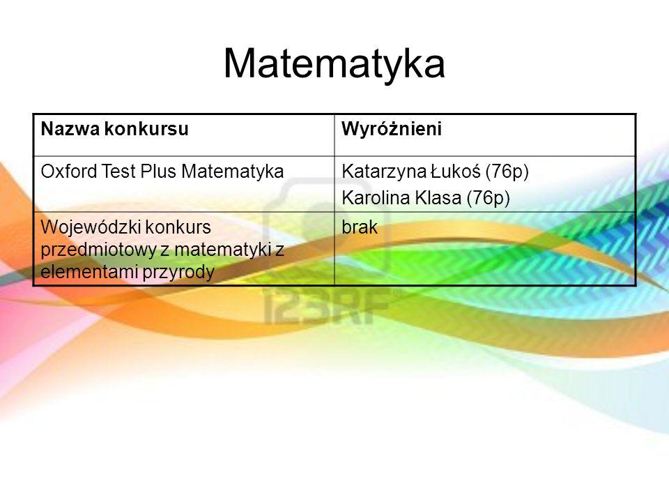 Matematyka Nazwa konkursu Wyróżnieni Oxford Test Plus Matematyka