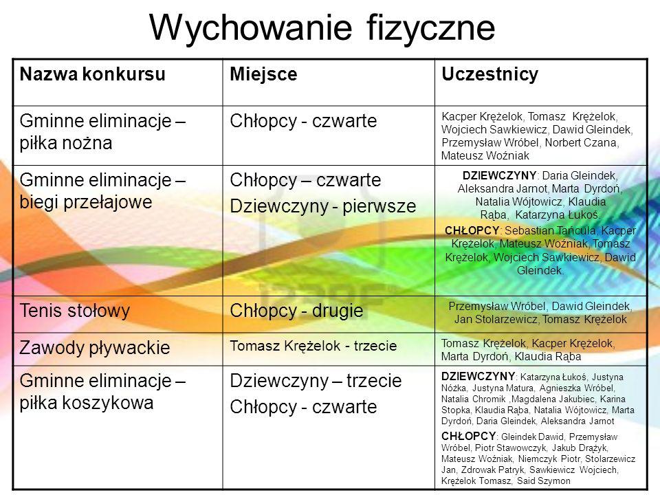 Przemysław Wróbel, Dawid Gleindek, Jan Stolarzewicz, Tomasz Krężelok