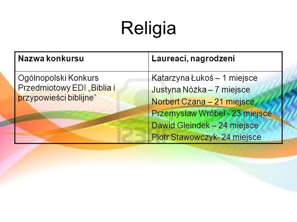 Religia Nazwa konkursu Laureaci, nagrodzeni