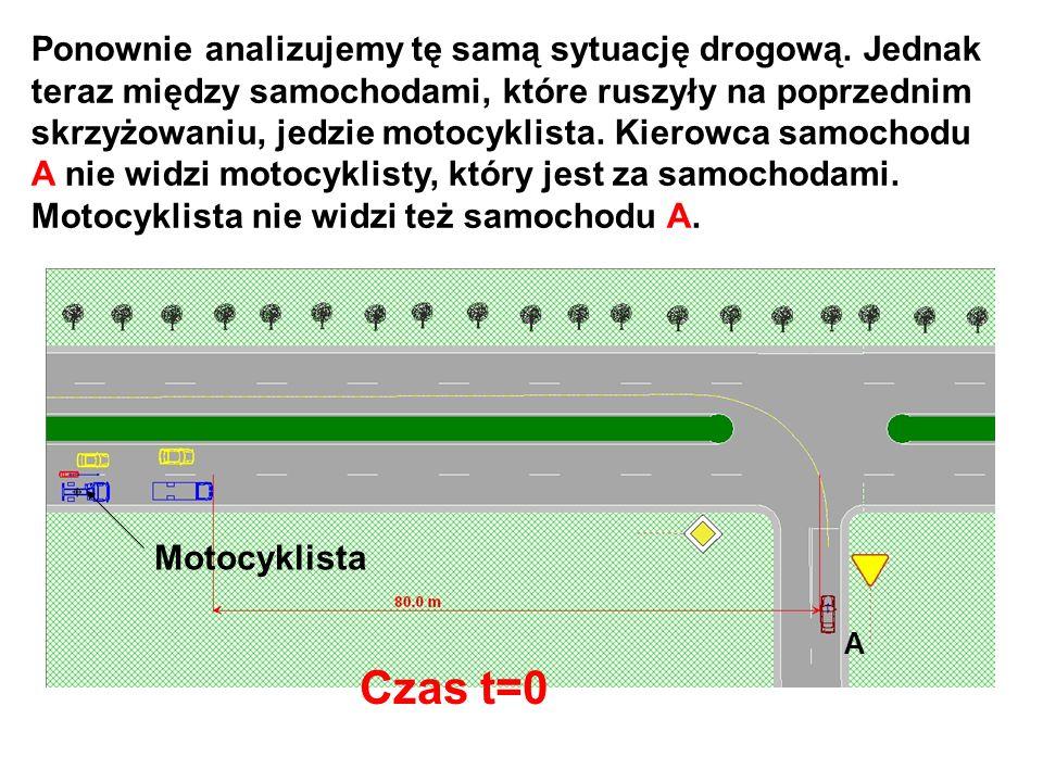Ponownie analizujemy tę samą sytuację drogową