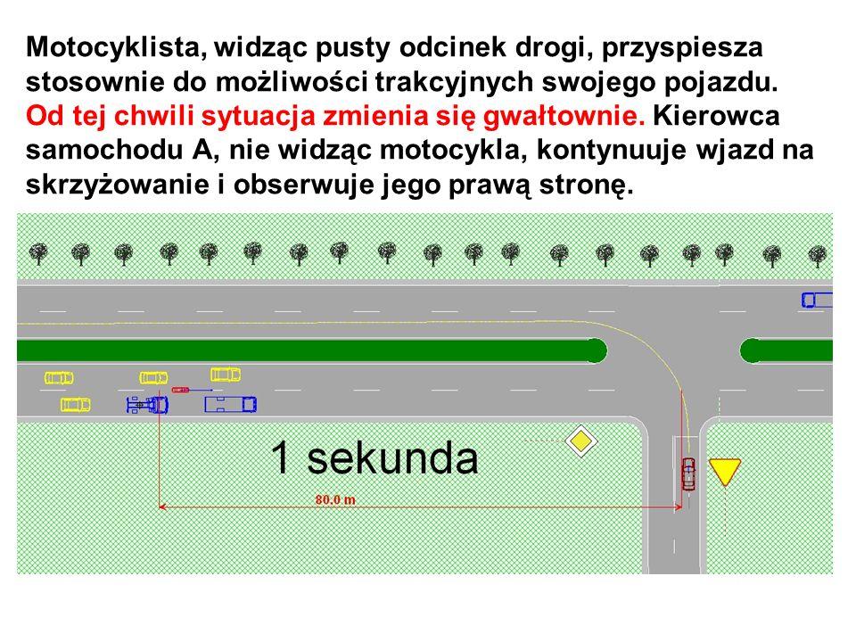 Motocyklista, widząc pusty odcinek drogi, przyspiesza stosownie do możliwości trakcyjnych swojego pojazdu.