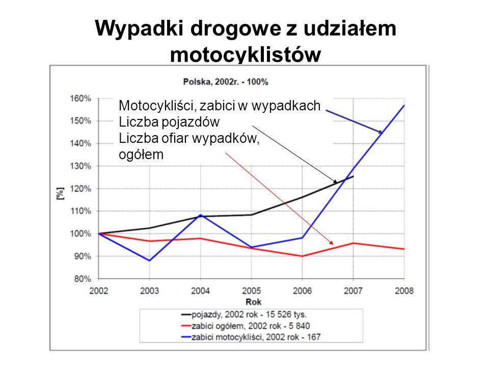 Wypadki drogowe z udziałem motocyklistów