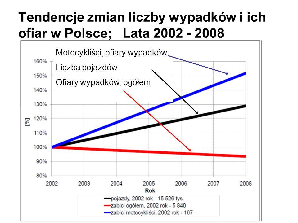 Tendencje zmian liczby wypadków i ich ofiar w Polsce; Lata 2002 - 2008