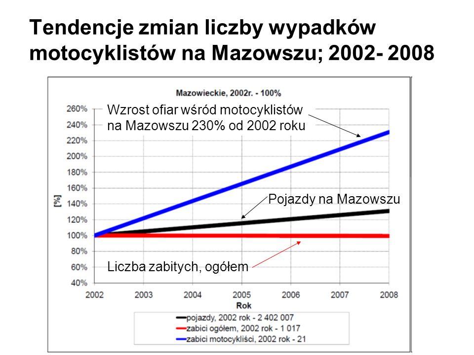 Tendencje zmian liczby wypadków motocyklistów na Mazowszu; 2002- 2008