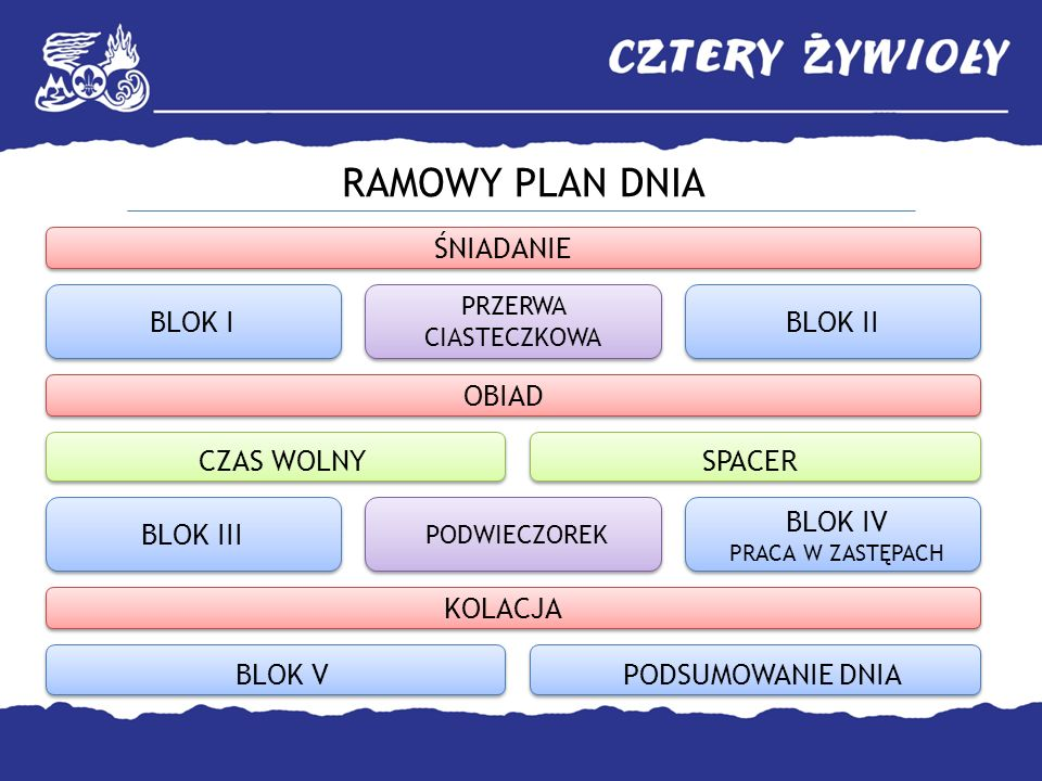 RAMOWY PLAN DNIA ŚNIADANIE BLOK I BLOK II OBIAD CZAS WOLNY SPACER