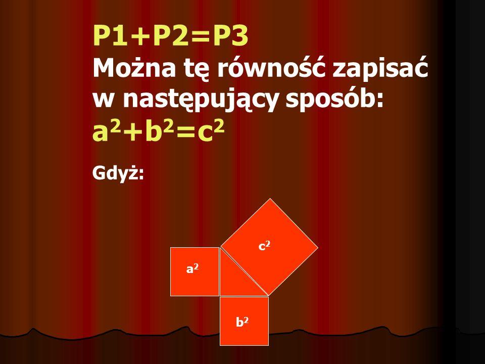 P1+P2=P3 Można tę równość zapisać w następujący sposób: a2+b2=c2 Gdyż: