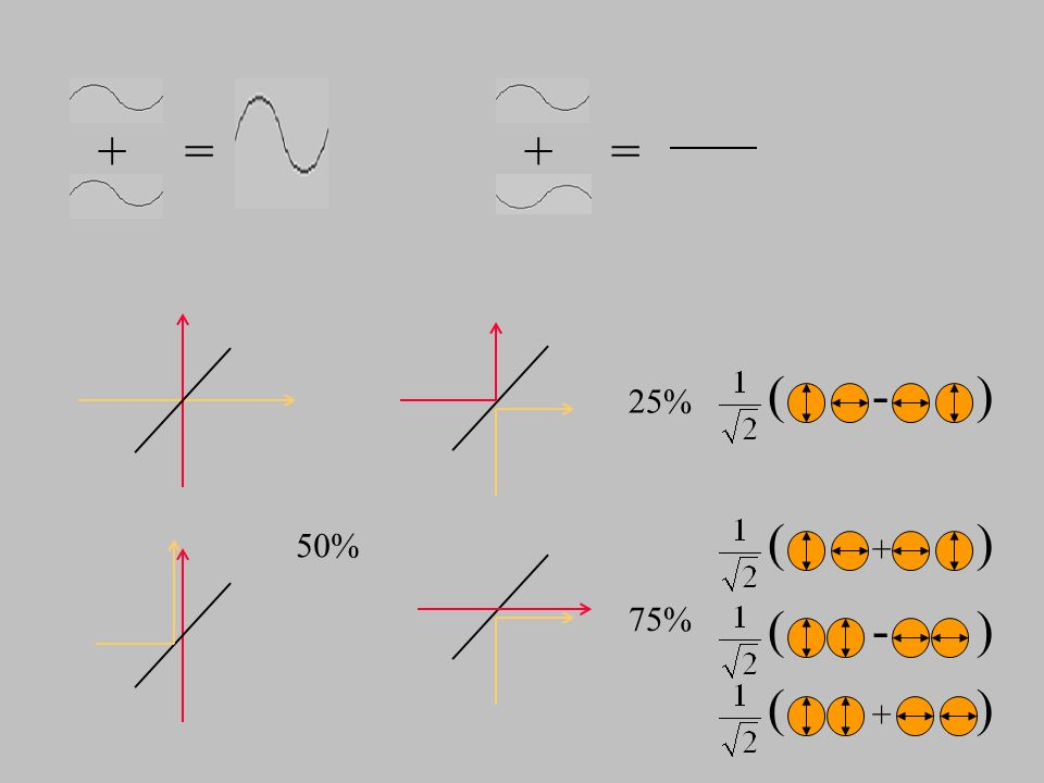 + = + = ( - ) 25% ( ) 50% + 75% ( - ) ( ) +