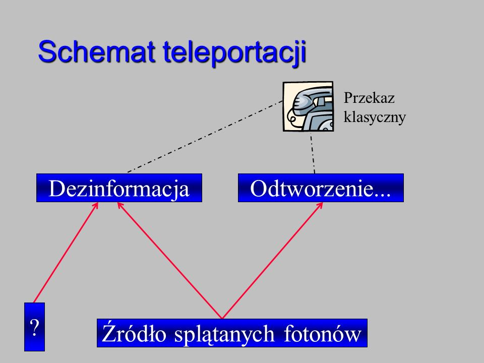 Źródło splątanych fotonów