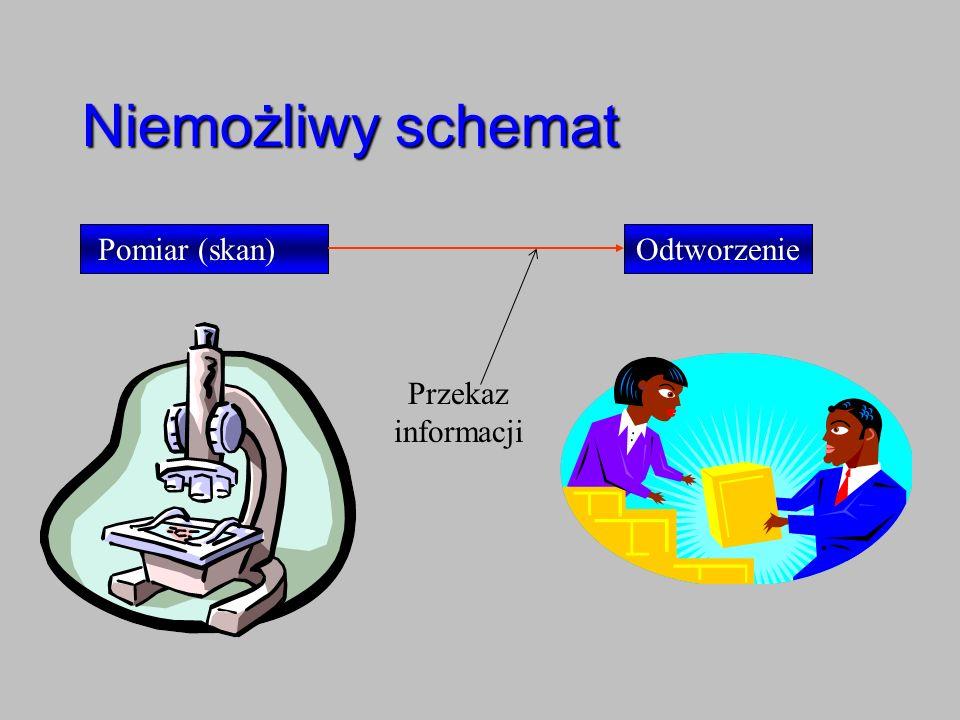 Niemożliwy schemat Pomiar (skan) Odtworzenie Przekaz informacji