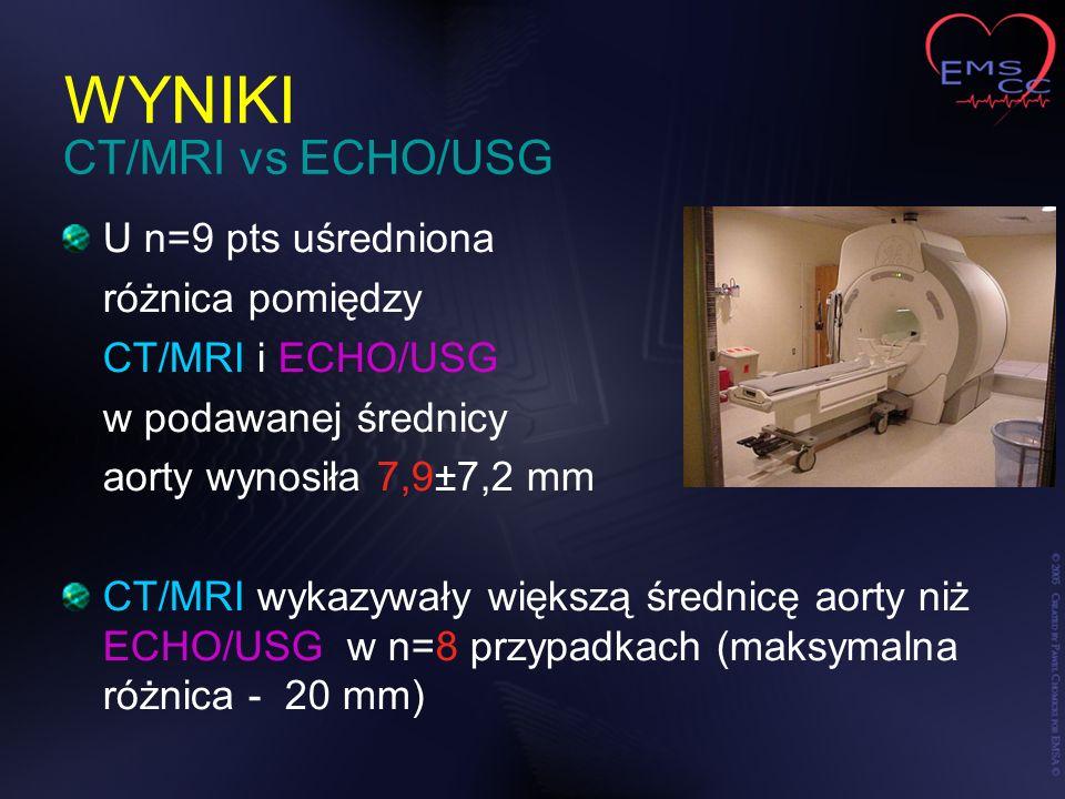 WYNIKI CT/MRI vs ECHO/USG U n=9 pts uśredniona różnica pomiędzy