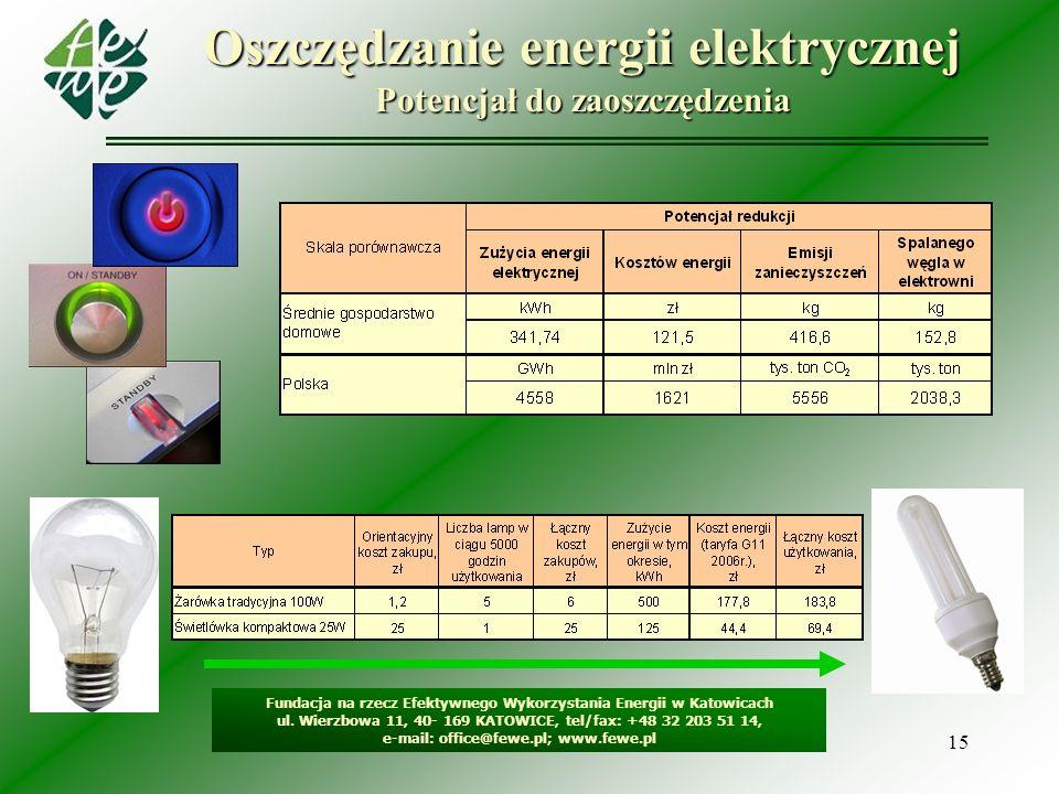 Oszczędzanie energii elektrycznej Potencjał do zaoszczędzenia