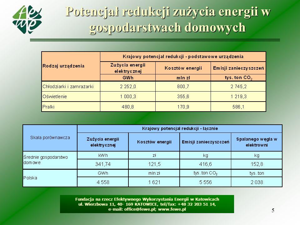 Potencjał redukcji zużycia energii w gospodarstwach domowych