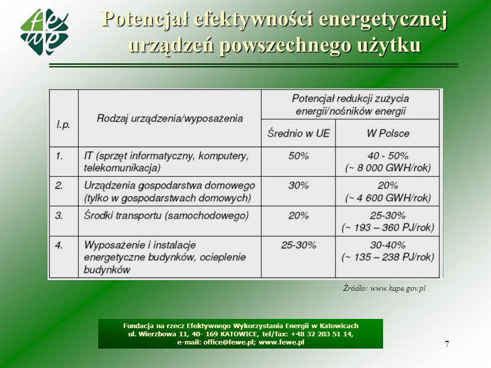 Potencjał efektywności energetycznej urządzeń powszechnego użytku